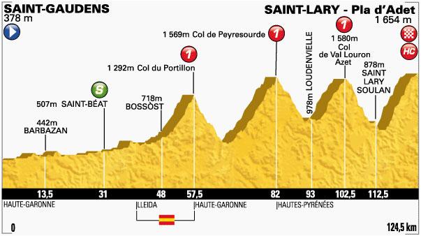 Tour de France - Hill Classifications