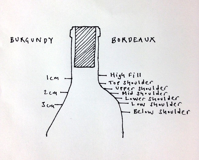 Wine bottle ullage diagram