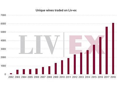 Fine Wine facts, figures and futures